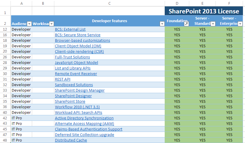 SharePoint 2013 and Office 365 Feature Matrix Spreadsheet ...
